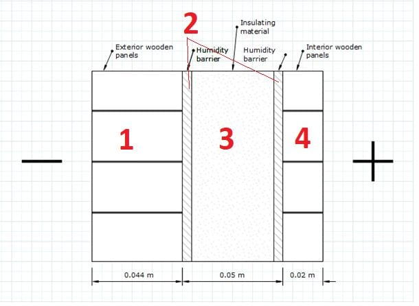 Tværsnit Af Isoleret Udendørs Saunavæg Insulated Outdoor Sauna`s Wall